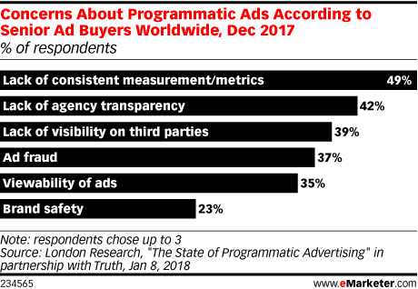 Concerns About Programmatic Ads