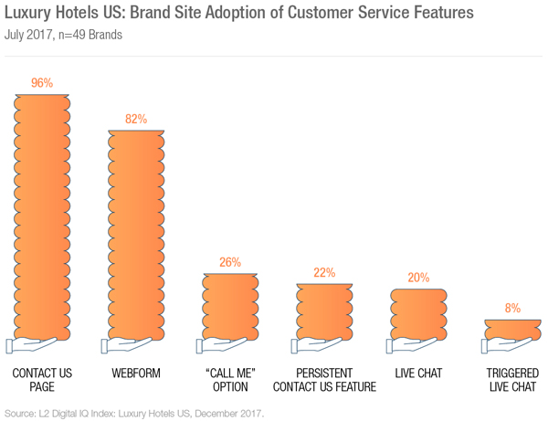 Luxury Hotels US:Brand Site Adoption of Customer Service Features