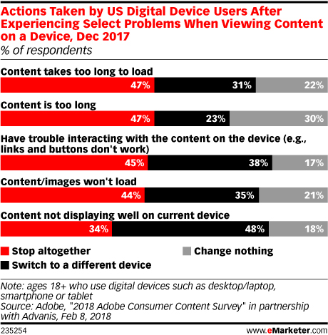 Action Taken by US Digital Device Users After Experiencing Problems When Viewing Content