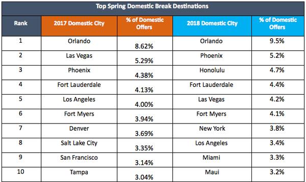 Top Spring Domestic Break Destinations