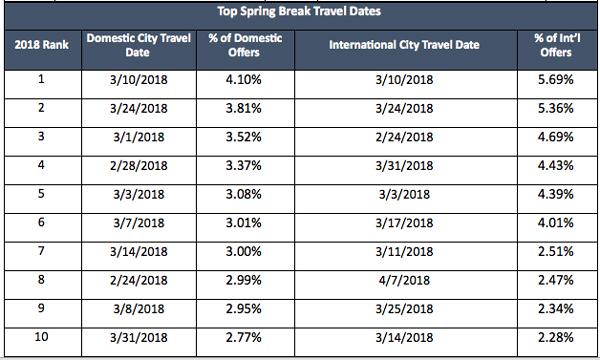 Top Spring Break Travel Dates