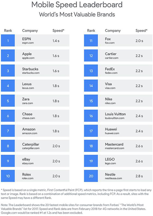 Mobile Speed Leaderboard