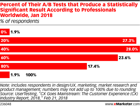 Percent of Their A/B Tests That Produce a Statistically Significant Result
