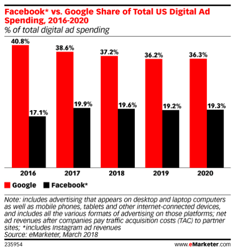 Facebook* vs. Google Share of Total US Digital Ad Spending
