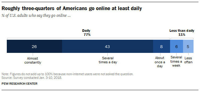 A graph from Pew Research showing how many Americans are using the internet constantly