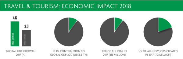 Travel & Tourism Economic Impact