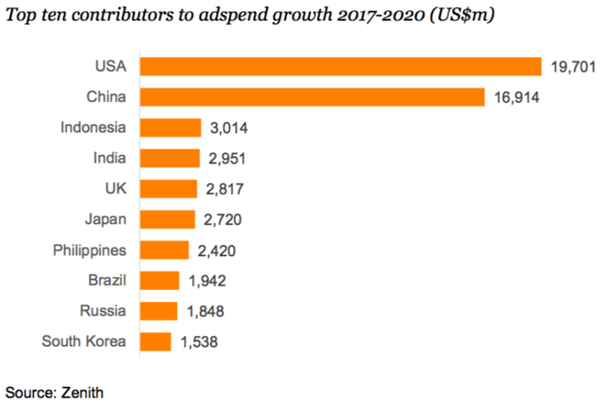 Top ten contributors to adspend growth