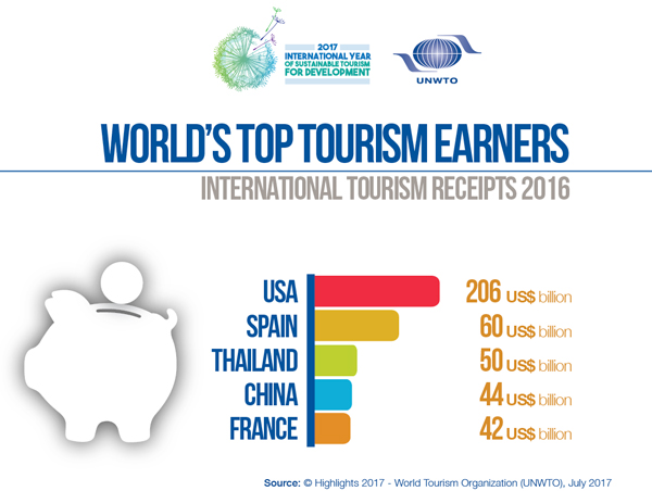 World's Top Tourism Earners