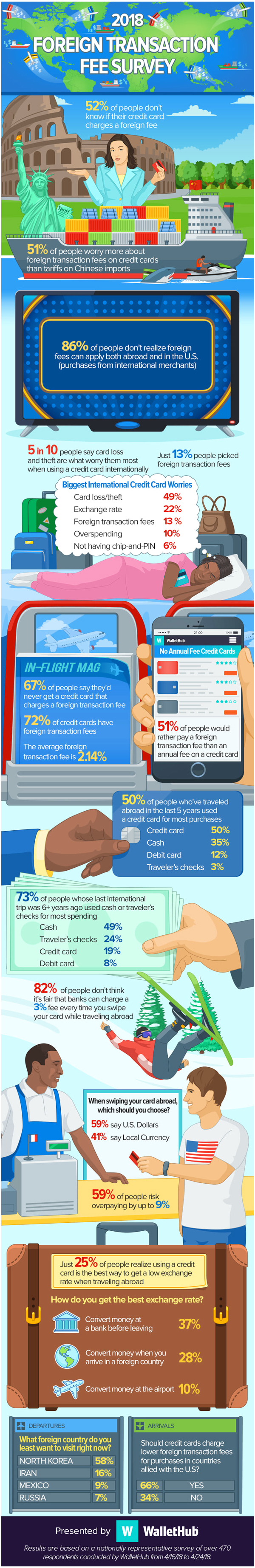 2018 Foreign Transaction Fee Survey