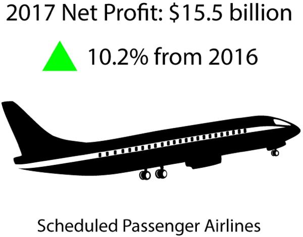 2017 Net Profit