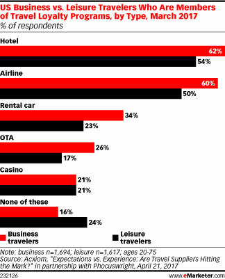 US Business vs. Leisure Travelers Who Are Members of Travel Loyalty Programs