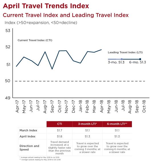 April Travel Trends Index