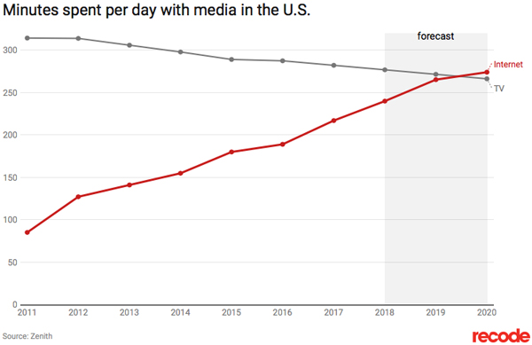 Minutes spent per day with media in the U.S.
