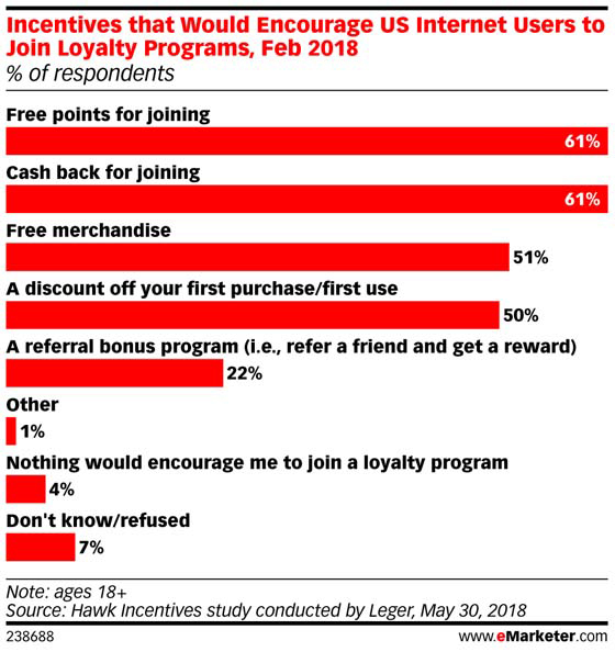 Incentives that Would Encourage Consumers to Join Loyalty Programs