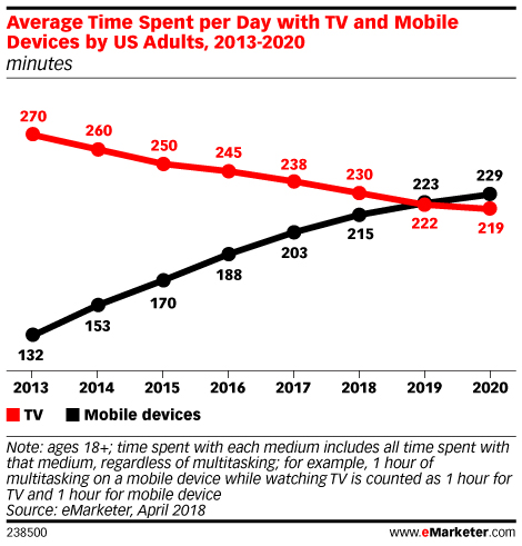 Average Time Spent per Day with TV and Mobile Devices by US Adults