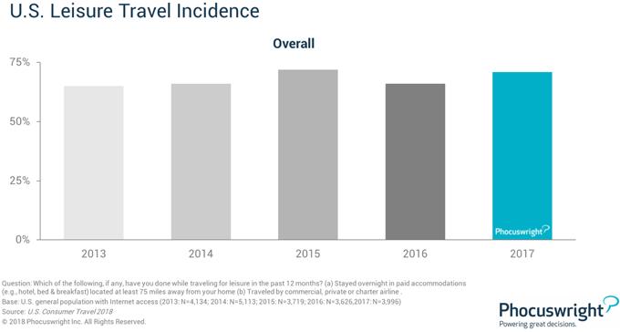 U.S. Leisure Travel Incidence
