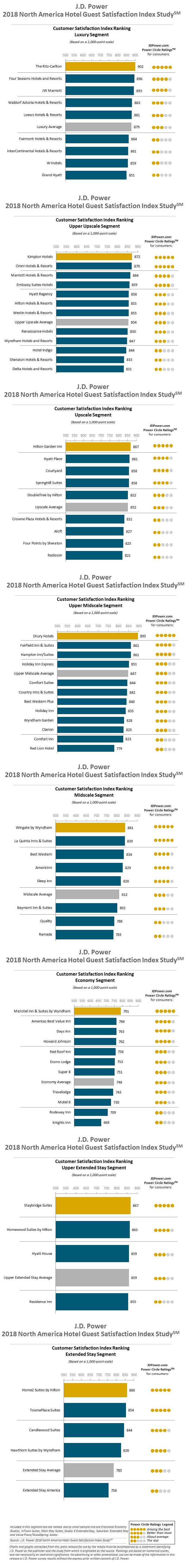 J.D. Power America Hotel Guest Satisfaction Index Study