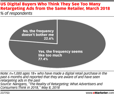 US Digital Buyers Who Think They See Too Many Retargeting Ads