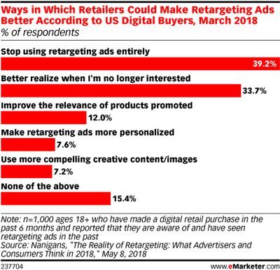 Ways Retailers Could Make Retargeting Ads Better