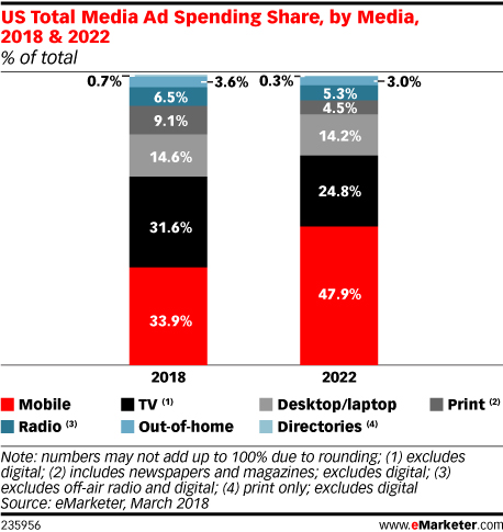 US Total Media Ad Spending Share, by Media