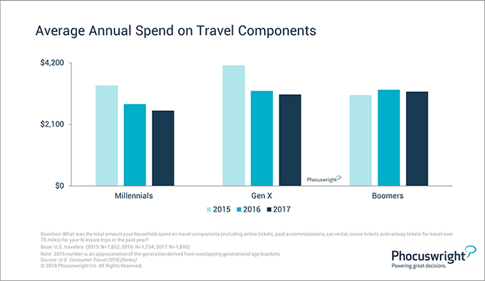 Phocuswright Chart: Average Annual Spend on Travel Components by Generation