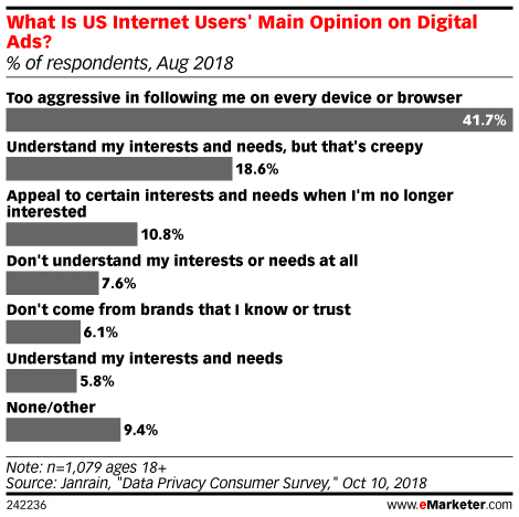 What Is US Internet Users' Main Opinion on Digital Ads?