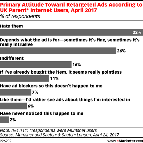 Primary Attitude Toward Retargeted Ads According to UK Parent* Internet Users