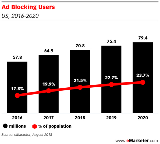 Ad Blocking Users