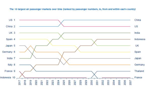 Largest Air Passenger Markets