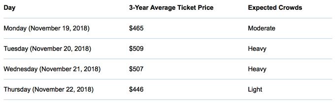 Three-Year Average Ticket Price