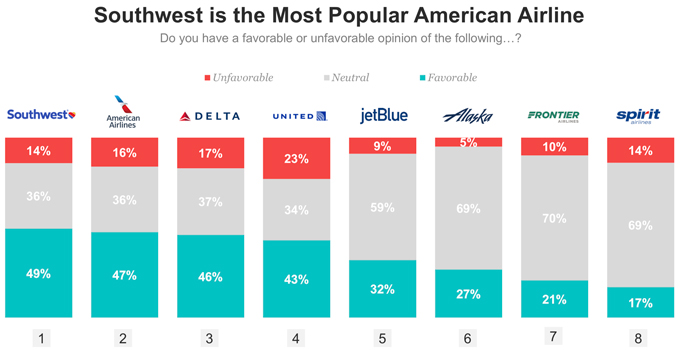 Southwest Is Most Popular Airline