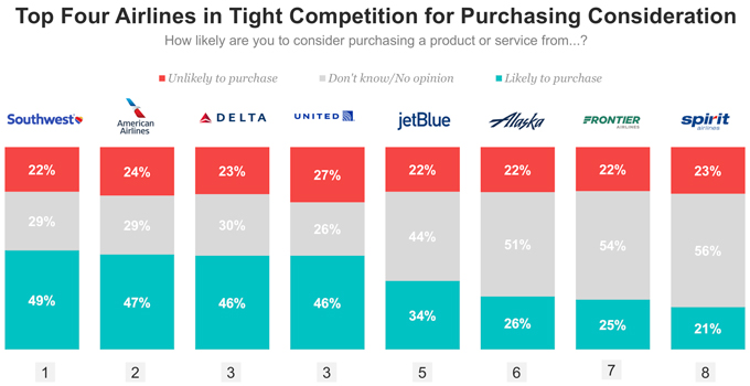 Top 4 Airlines
