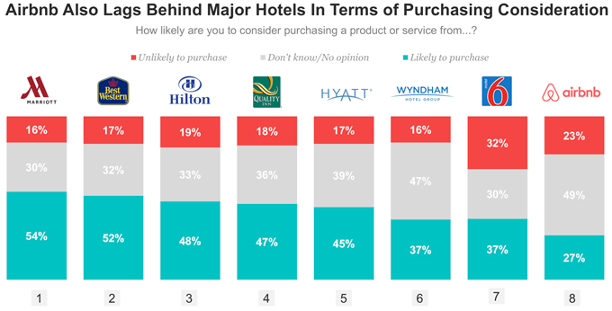Airbnb Factor