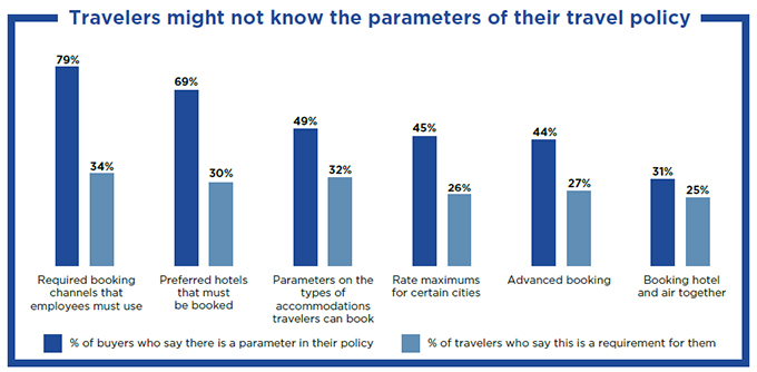 Travelers Might Not Know the Parameters of their Travel Policy