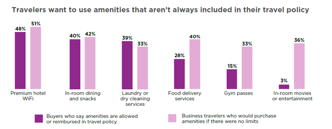 Travelers Want to Use Amenities that Aren't Always Included in Their Travel Policy