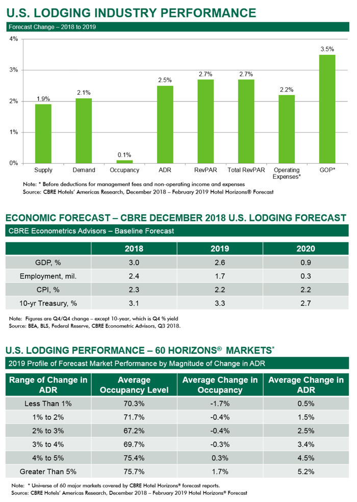 U.S. Lodging Industry Performance