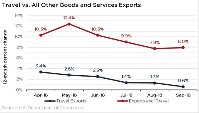 Exports November 2018