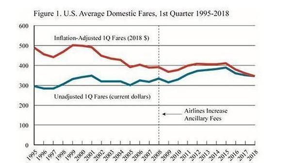 U.S. Average Domestic Fares