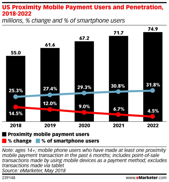 US Proximity Mobile Payment Users and Penetration
