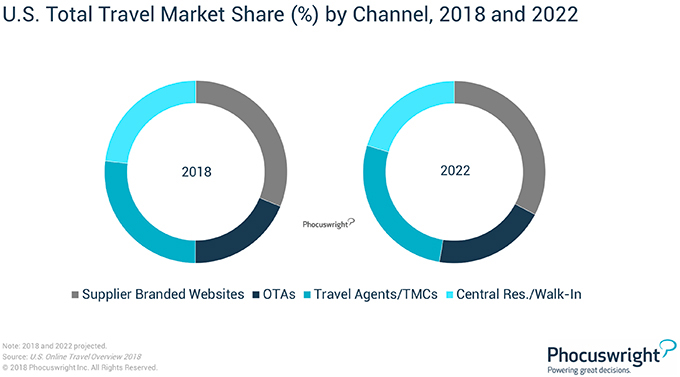 Phocuswright Chart: U.S. Total Travel Market Share by Channel