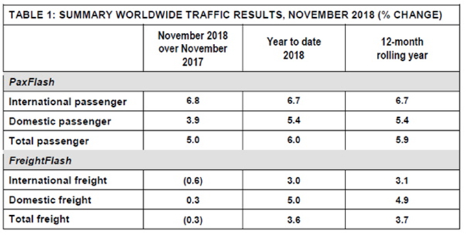 Summary Worldwide Traffic Results