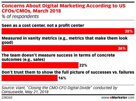 Concerns About Digital Marketing According to US CFOs/CMOs
