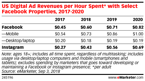 US Digital Ad Revenues per Hour Spent* with Select Facebook Properties