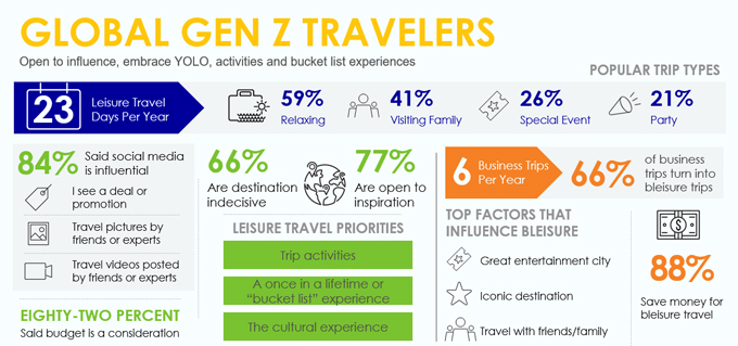 Global Gen Z Travelers