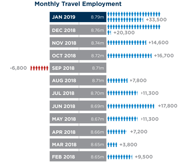 Monthly Travel Employment