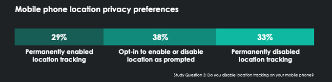 Mobile phone location privacy preferences