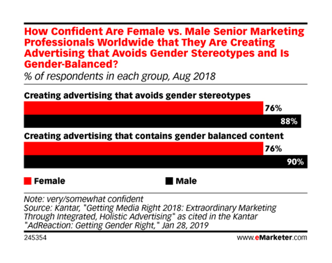 How Confident Are Female vs. Male Senior Marketing Professionals Worldwide that They Are Creating Advertising that Avoids Gender Stereotypes and Is Gender-Balanced?