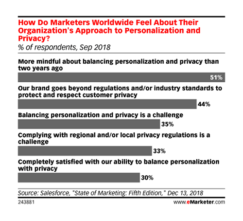 How Do Marketers Worldwide Feel About Their Organization's Approach to Personalization and Privacy?