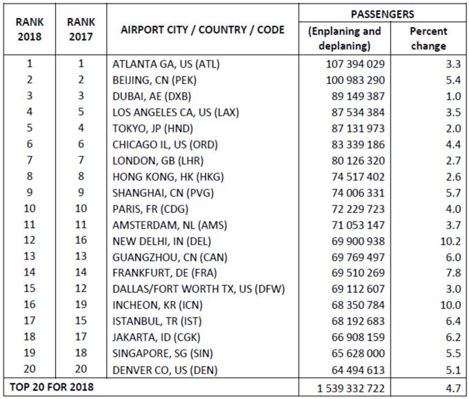 Total Passenger Traffic - 2018