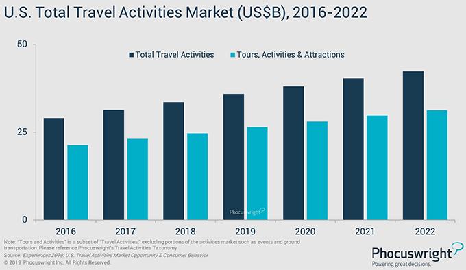 Phocuswright Chart: U.S. Total Travel Activities Market